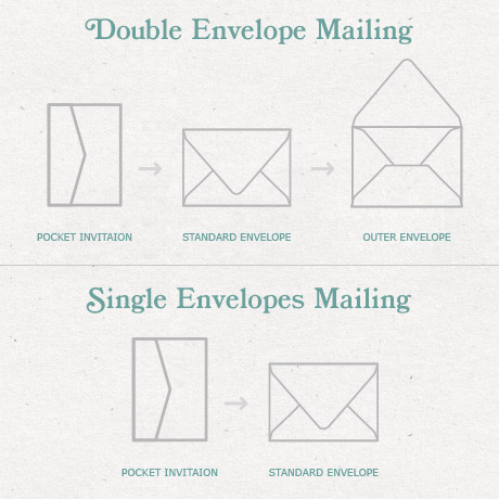 Outer Envelope Visual Guide